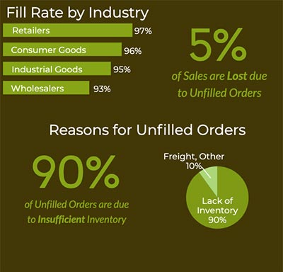 Customer fill rate shown by industry