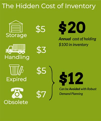 Components of Inventory Carrying Cost Infographic