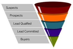 The Demand planner relies on the sales pipeline for forecast sales by product