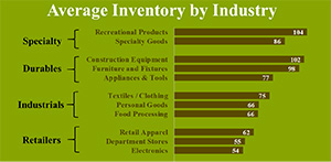 Data Gold Mine: Average Inventory by Industry