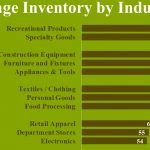 Infographic - Average Inventory by Industry to calculate excess inventory