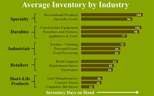 Infographic showing average inventory level by industry, and how to calculate excess inventory
