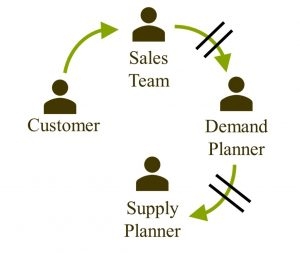 the sales team and demand planner must communicate
