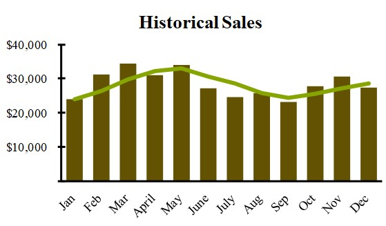 historical sales trends provide seasonality and trends for the demand planner
