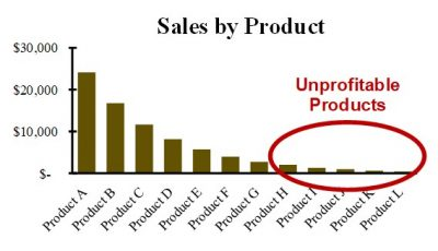 Improve demand forecasting by removing unprofitable products