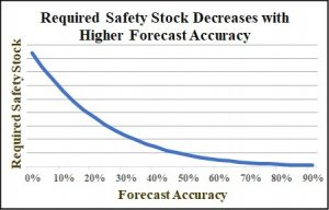 Safety Stock Relationship with Demand Forecast
