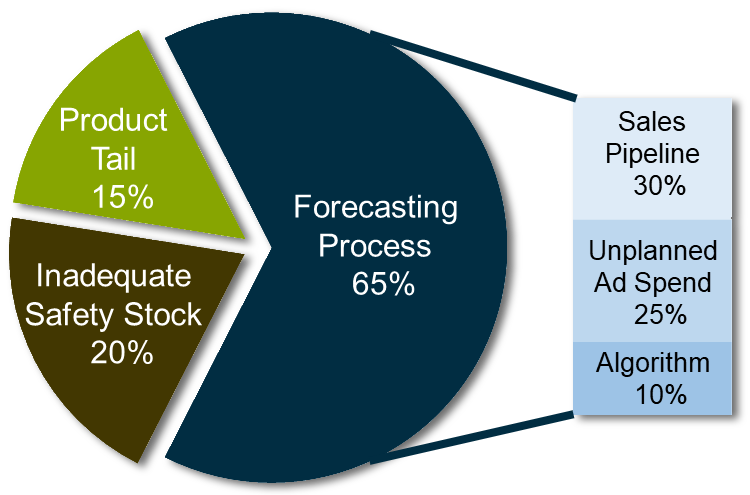 Data analysis helps companies with planning demand