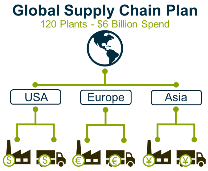 Supply Chain Planning Experience