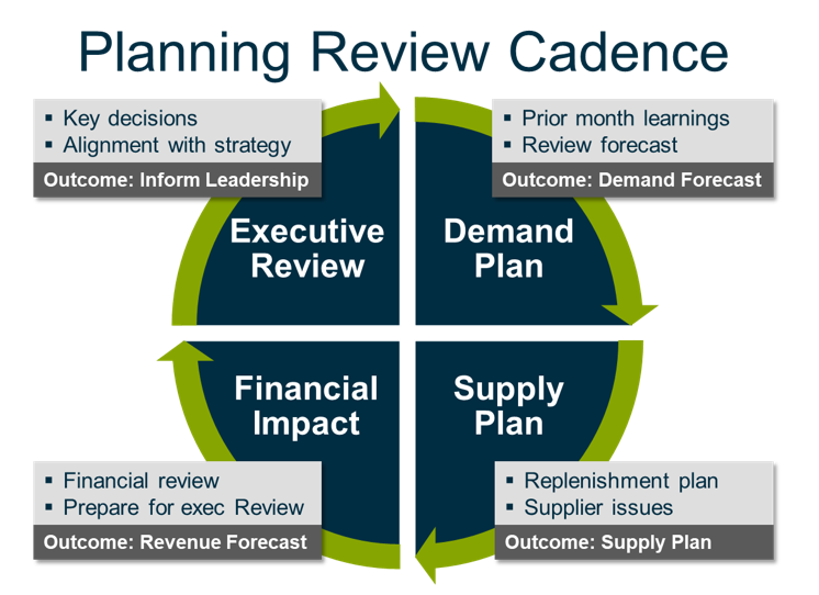 You may need an Operations Planning Process
